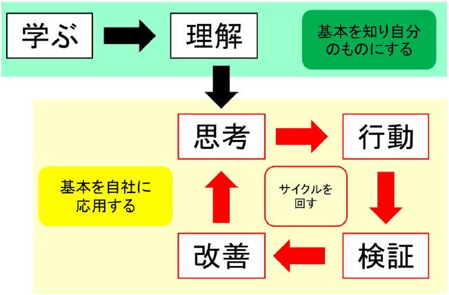 在庫管理の学びを定着させる6ステップ
