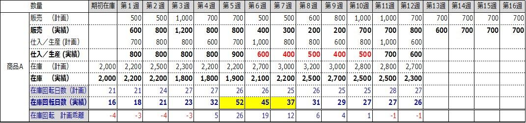 在庫回転率と販売予測2