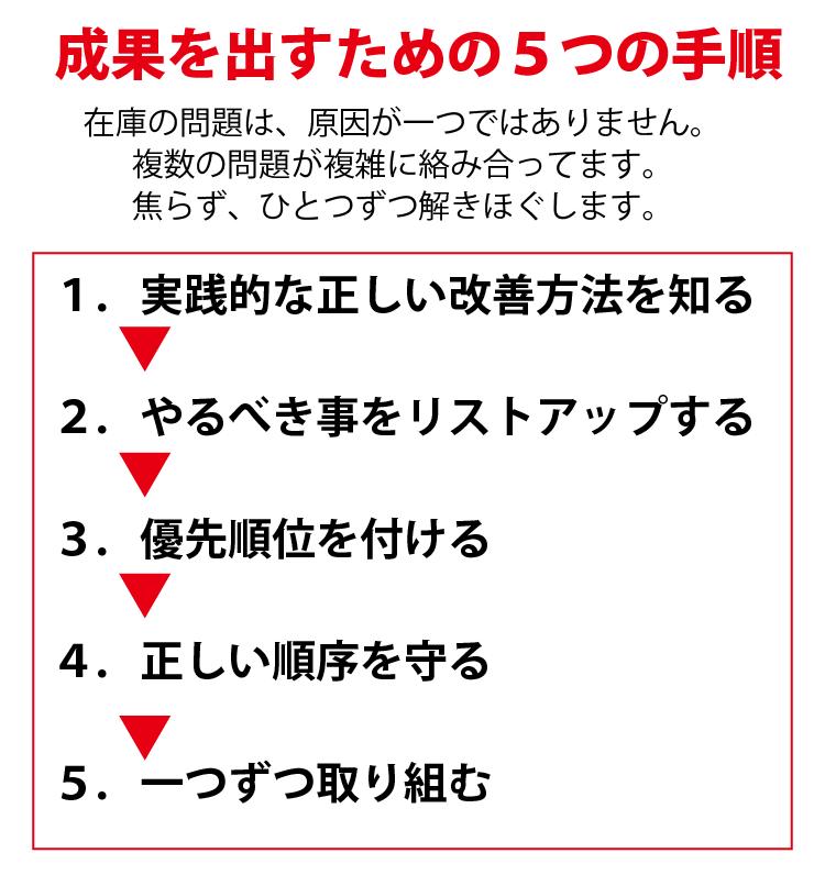改善のための5つの手順