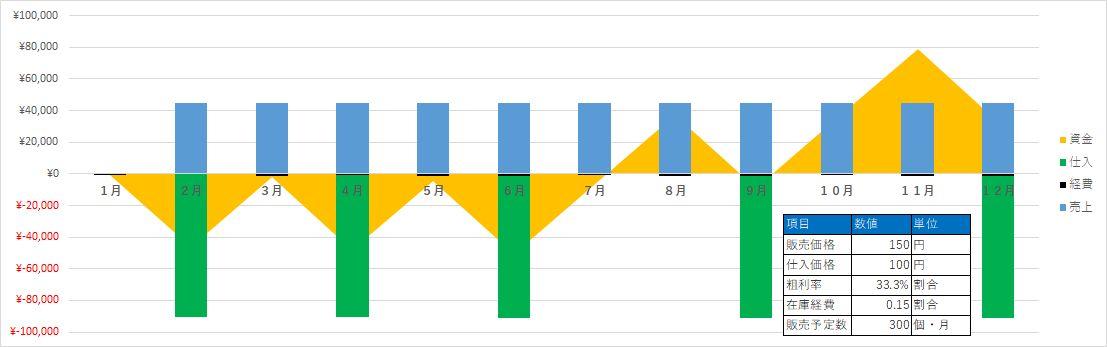 収支計画2_グラフ