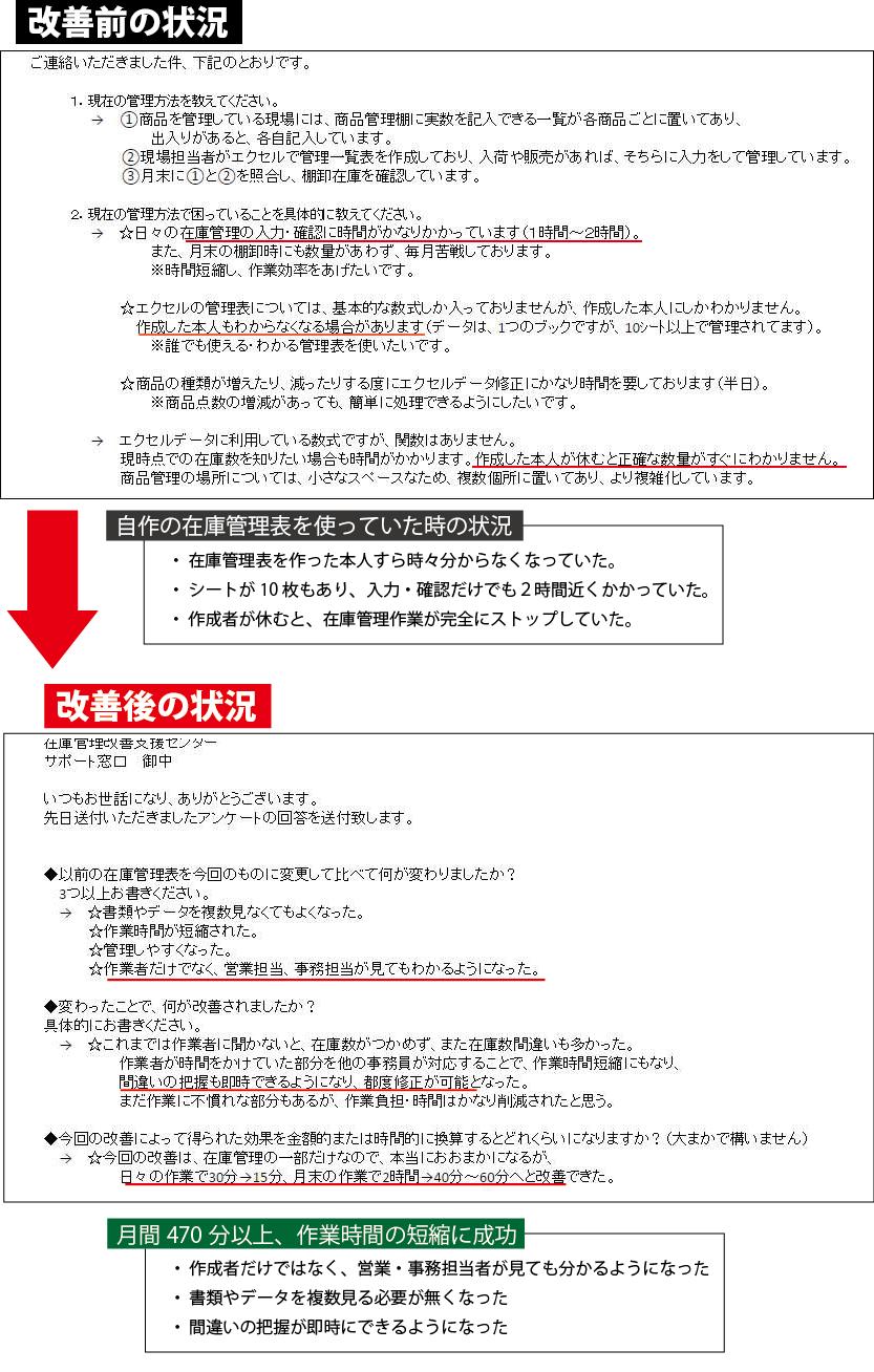 15万円削減在庫表_改善前後