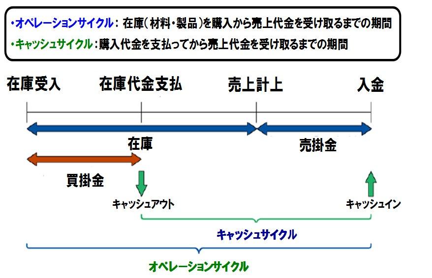 キャッシュフローとオペレーションサイクル