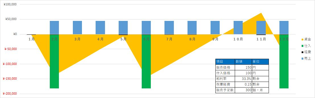 収支計画1_グラフ