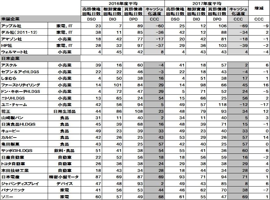 CCCの日米比較