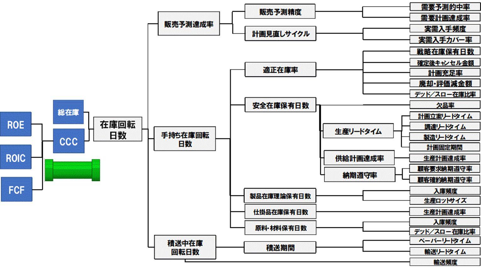 CCCのロジックツリー