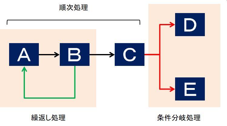 システムの3つの処理