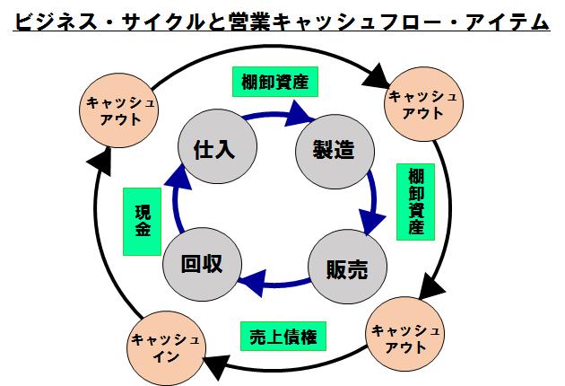 営業キャッシュフローとビジネスサイクル