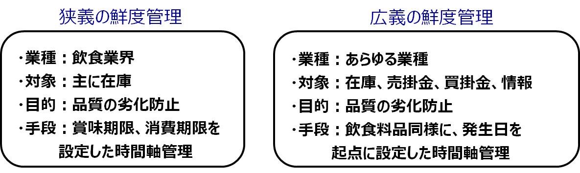 鮮度管理の定義