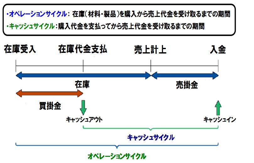 キャッシュサイクルとオペレーションサイクル