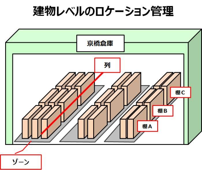 建物レベルのロケーション管理
