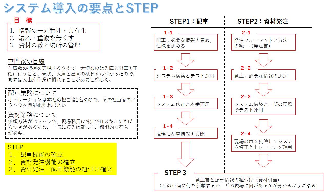 システム導入のマスタープラン