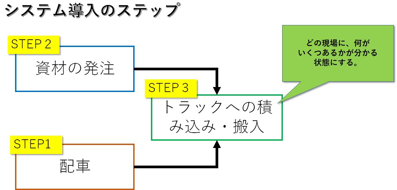 システム導入のステップ