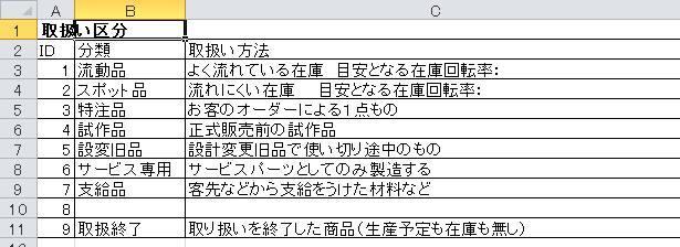 3欄式在庫管理表