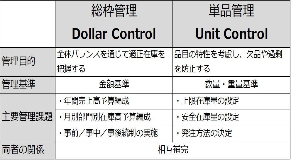 総枠管理と単品管理