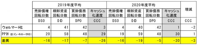 ウォールマートと日本企業の比較