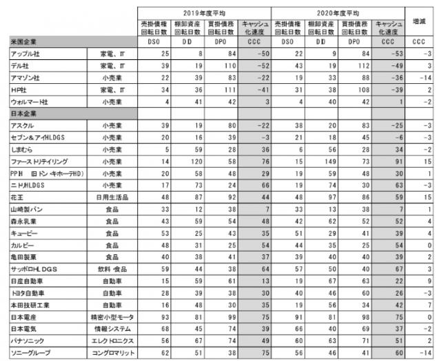 米国企業日本企業の比較 (3)
