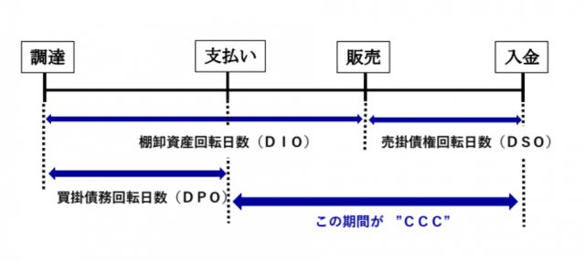 キャッシュコンバージョンサイクル (2)