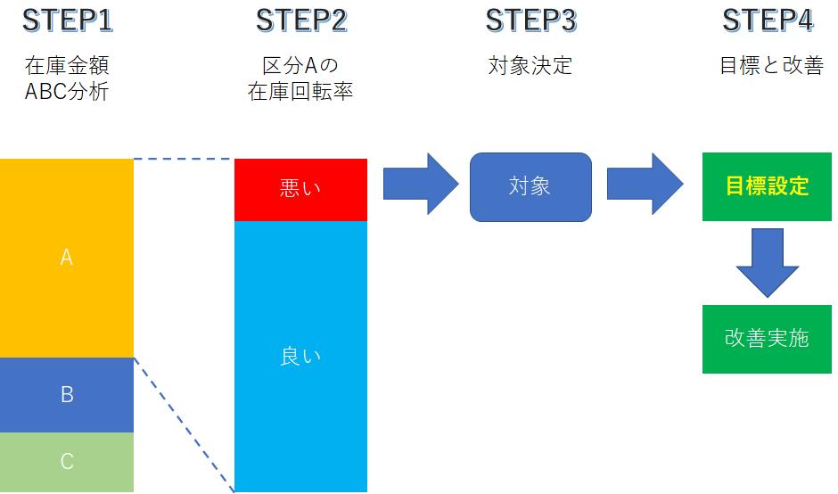 在庫回転率を利用した在庫削減の4ステップ